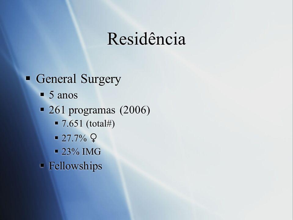 Residência General Surgery 5 anos 261 programas (2006) 7.651 (total#) 27.7% 23% IMG Fellowships General Surgery 5 anos 261 programas (2006) 7.651 (tot