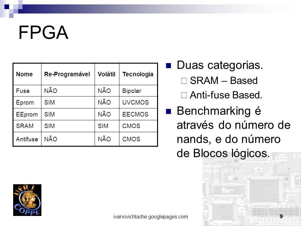ivanovichlache.googlepages.com9 FPGA NomeRe-ProgramávelVolátilTecnologia FuseNÃO Bipolar EpromSIMNÃOUVCMOS EEpromSIMNÃOEECMOS SRAMSIM CMOS AntifuseNÃO CMOS Duas categorias.