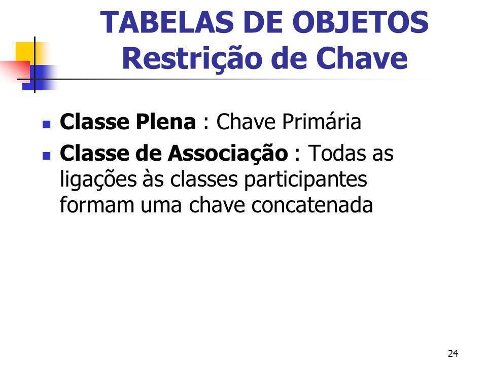 24 TABELAS DE OBJETOS Restrição de Chave Classe Plena : Chave Primária Classe de Associação : Todas as ligações às classes participantes formam uma ch