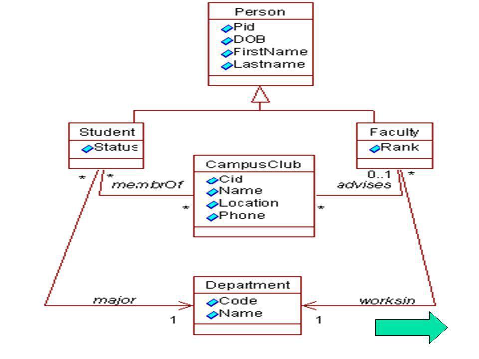 15 Mapeamento de Relacionamentos Ligação De Referência ( l : A B) : Monovalorada : Cria um atributo l em A cujo tipo é REF B.