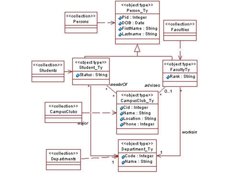 16 Mapeamento de Relacionamentos CREATE OR REPLACE TYPE Funcionario_TY AS OBJECT ( CPF INTEGER, Name VARCHAR2(30), depto REF Departamento_TY )