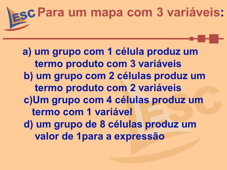 Para um mapa com 3 variáveis: a) um grupo com 1 célula produz um termo produto com 3 variáveis b) um grupo com 2 células produz um termo produto com 2