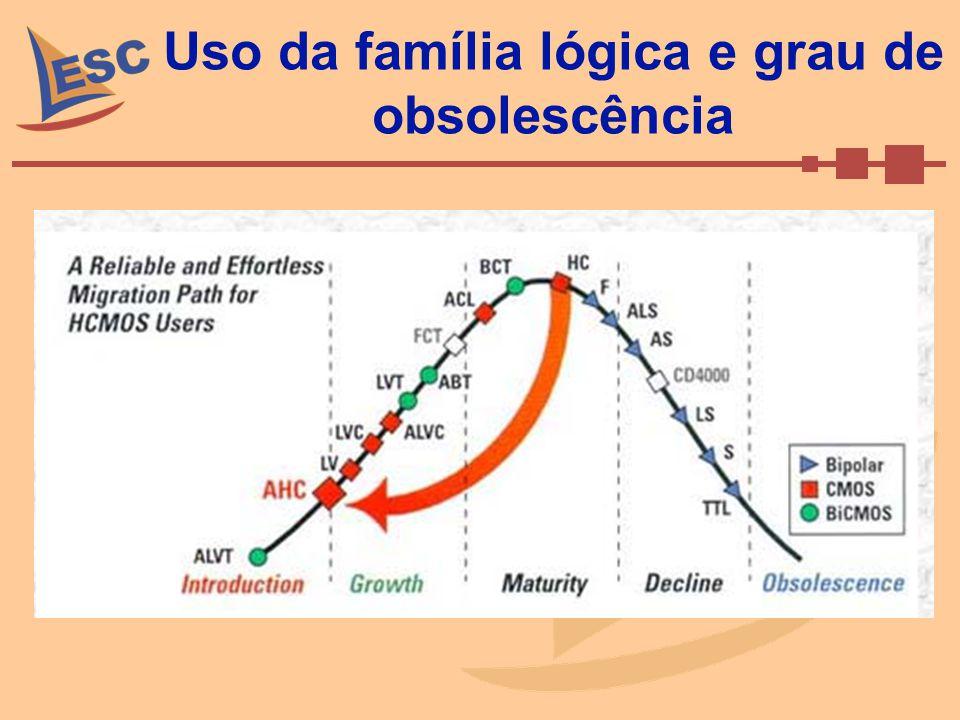 Uso da família lógica e grau de obsolescência