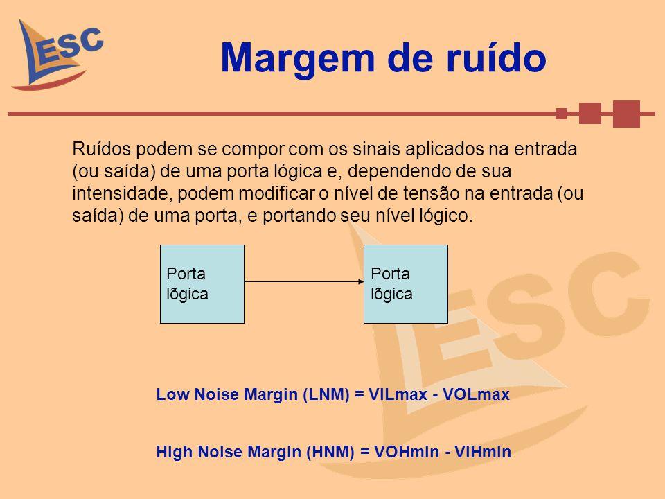 Margem de ruído Porta lõgica Low Noise Margin (LNM) = VILmax - VOLmax High Noise Margin (HNM) = VOHmin - VIHmin Ruídos podem se compor com os sinais a