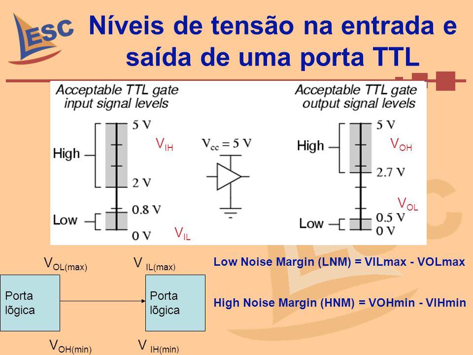 Níveis de tensão na entrada e saída de uma porta TTL V OH(min) V IH(min ) Porta lõgica V IL V OL V IH V OH Low Noise Margin (LNM) = VILmax - VOLmax Hi
