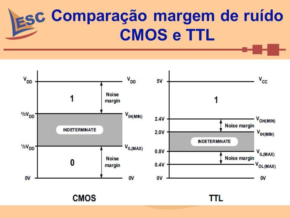 Comparação margem de ruído CMOS e TTL
