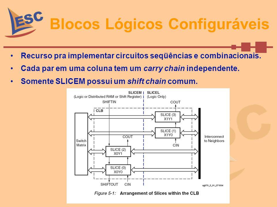 CLBs(cont.) SLICEM e SLICEL: –2 LUTs de 4 entradas cada (geradores de função); Cada gerador de função implementa funções lógicas e aritméticas além de ROM.
