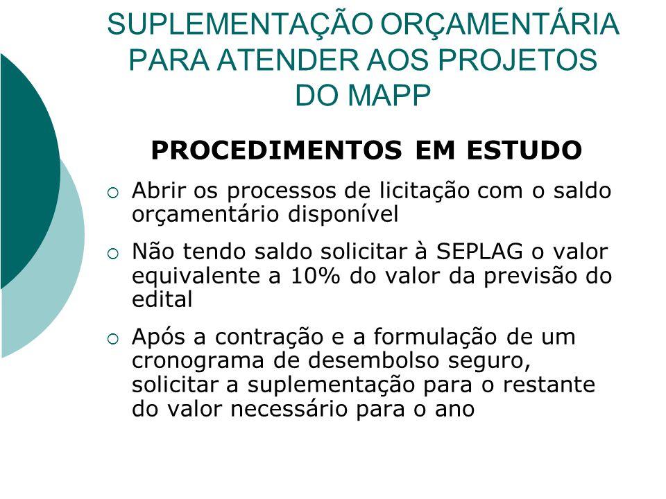 SUPLEMENTAÇÃO ORÇAMENTÁRIA PARA ATENDER AOS PROJETOS DO MAPP PROCEDIMENTOS EM ESTUDO Abrir os processos de licitação com o saldo orçamentário disponív