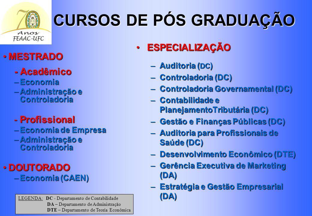 CURSOS DE GRADUAÇÃO CURSOS DE GRADUAÇÃO EconomiaEconomia AdministraçãoAdministração AtuáriaAtuária ContabilidadeContabilidade Secretariado ExecutivoSe