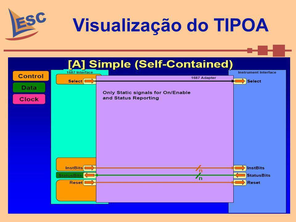 Visualização do TIPOA