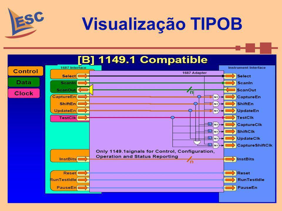 Visualização TIPOB