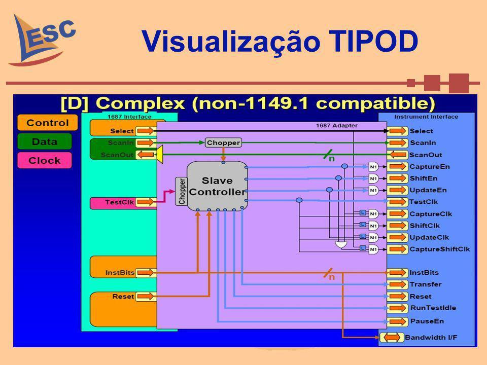 Visualização TIPOD