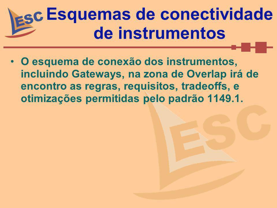 Esquemas de conectividade de instrumentos O esquema de conexão dos instrumentos, incluindo Gateways, na zona de Overlap irá de encontro as regras, req
