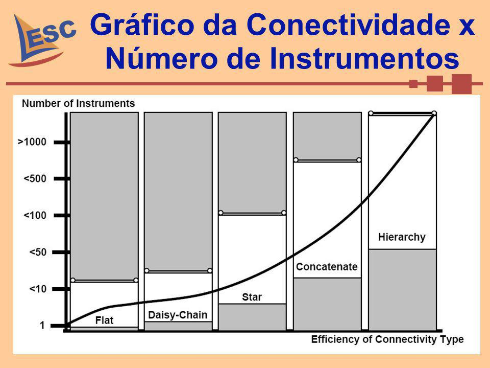 Gráfico da Conectividade x Número de Instrumentos