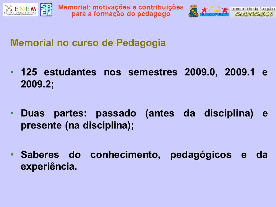 Memorial: motivações e contribuições para a formação do pedagogo Memorial no curso de Pedagogia 125 estudantes nos semestres 2009.0, 2009.1 e 2009.2;