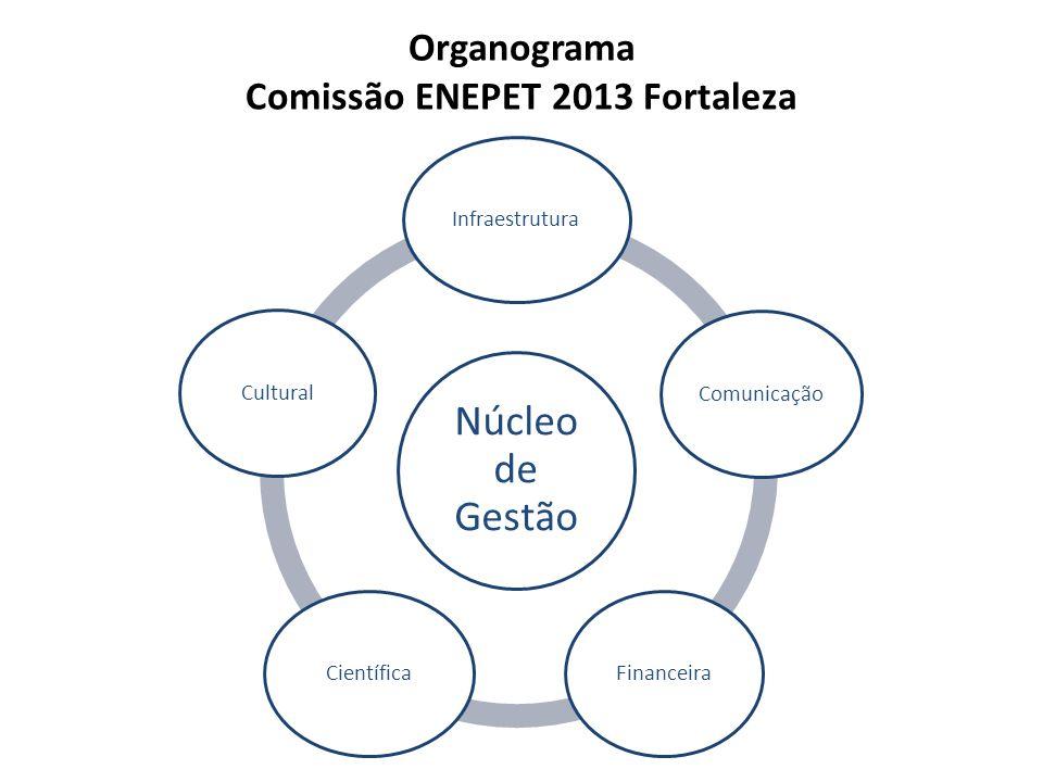 Organograma Comissão ENEPET 2013 Fortaleza Núcleo de Gestão InfraestruturaComunicaçãoFinanceiraCientíficaCultural