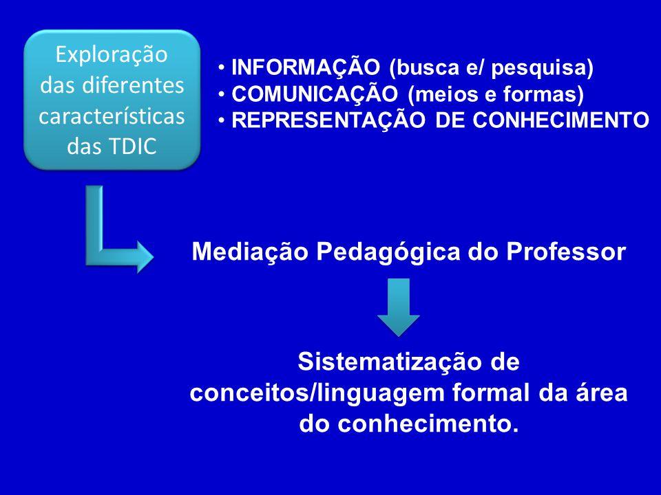 Mediação Pedagógica do Professor Sistematização de conceitos/linguagem formal da área do conhecimento. INFORMAÇÃO (busca e/ pesquisa) COMUNICAÇÃO (mei