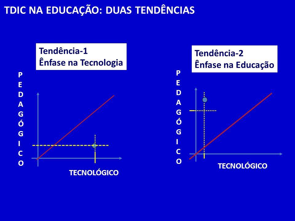 TDIC NA EDUCAÇÃO: DUAS TENDÊNCIAS TECNOLÓGICO PEDAGÓGICOPEDAGÓGICO Tendência-1 Ênfase na Tecnologia Tendência-2 Ênfase na Educação TECNOLÓGICO PEDAGÓG