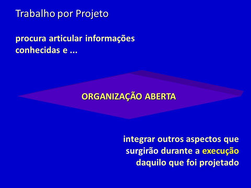 Trabalho por Projeto ORGANIZAÇÃO ABERTA procura articular informações conhecidas e... integrar outros aspectos que surgirão durante a execução daquilo