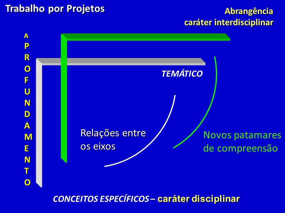 APROFUNDAMENTO Trabalho por Projetos Trabalho por ProjetosAbrangência caráter interdisciplinar TEMÁTICO caráter disciplinar CONCEITOS ESPECÍFICOS – ca