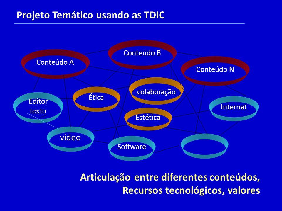 Projeto Temático usando as TDIC colaboração Conteúdo A Conteúdo N Conteúdo B Editor texto Internet Estética vídeo Software Ética Articulação entre diferentes conteúdos, Recursos tecnológicos, valores