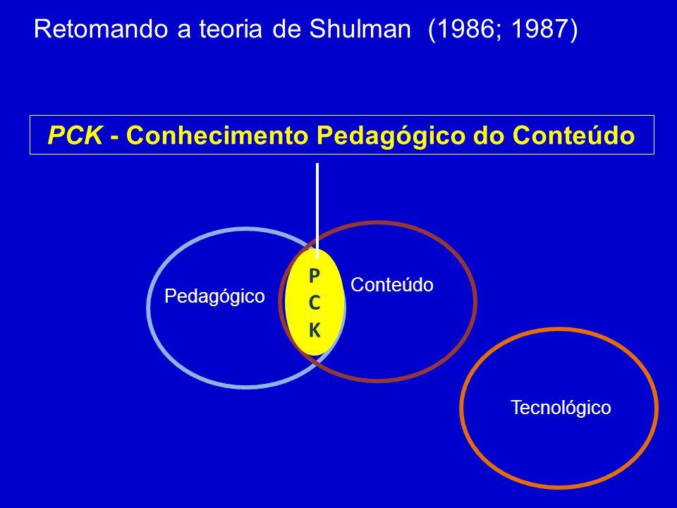 Pedagógico Conteúdo PCK - Conhecimento Pedagógico do Conteúdo Retomando a teoria de Shulman (1986; 1987) PCKPCK Tecnológico