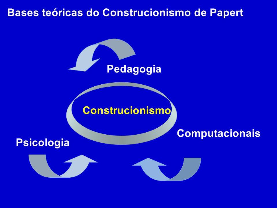 Construcionismo Pedagogia Psicologia Computacionais Bases teóricas do Construcionismo de Papert