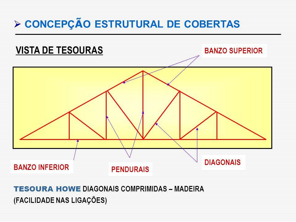 VISTA DE TESOURAS CONCEPÇ Ã O ESTRUTURAL DE COBERTAS BANZO INFERIOR TESOURA HOWE DIAGONAIS COMPRIMIDAS – MADEIRA (FACILIDADE NAS LIGAÇÕES) BANZO SUPER