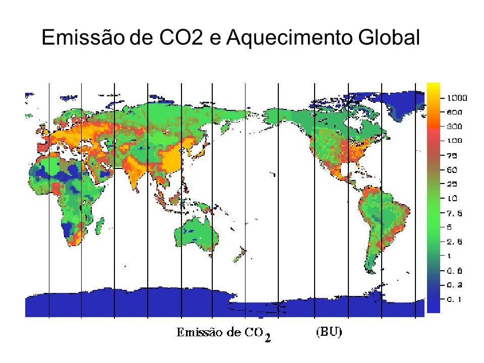 Emissão de CO2 e Aquecimento Global