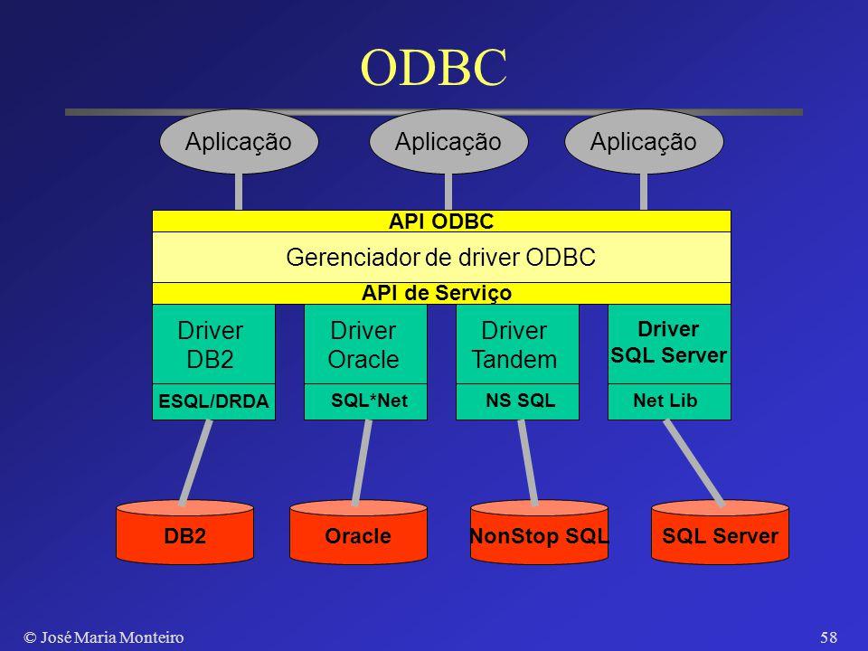 © José Maria Monteiro57 Microsoft ODBC API Windows outras plataformas Chamadas API divididas em níveis Núcleo: conexão, comandos SQL, transações Nível