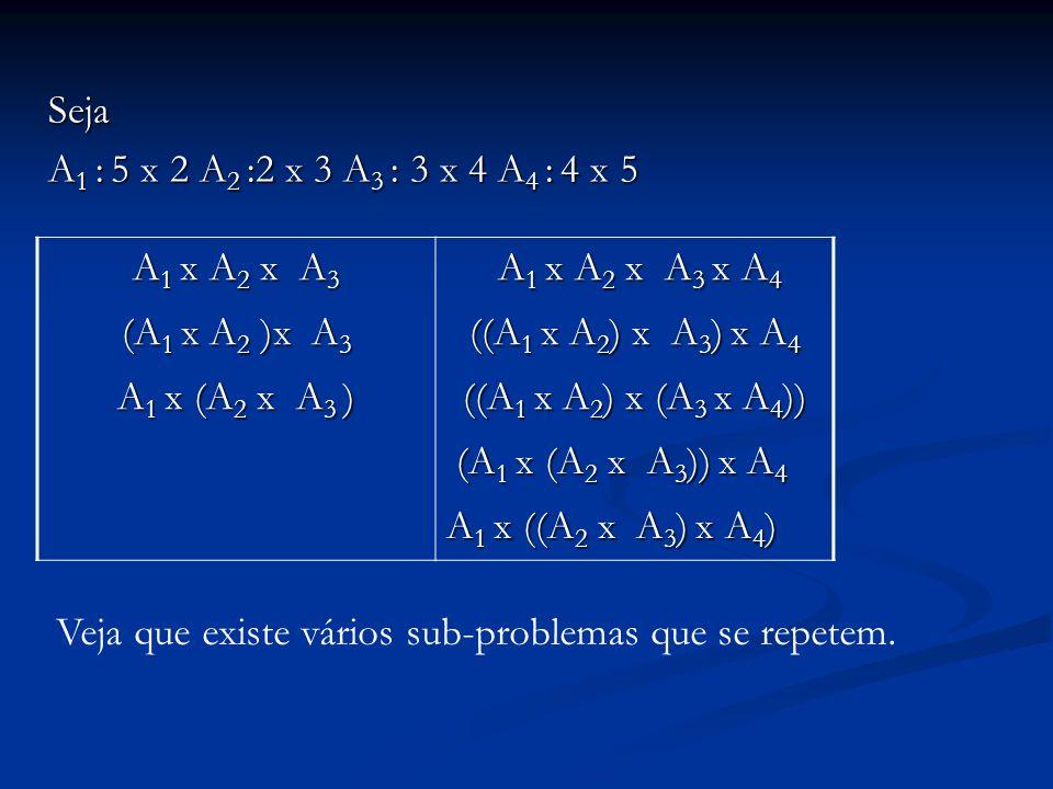 Seja A 1 : 5 x 2 A 2 :2 x 3 A 3 : 3 x 4 A 4 : 4 x 5 A 1 x A 2 x A 3 A 1 x A 2 x A 3 x A 4 A 1 x A 2 x A 3 x A 4 (A 1 x A 2 )x A 3 ((A 1 x A 2 ) x A 3 ) x A 4 A 1 x (A 2 x A 3 ) ((A 1 x A 2 ) x (A 3 x A 4 )) (A 1 x (A 2 x A 3 )) x A 4 (A 1 x (A 2 x A 3 )) x A 4 A 1 x ((A 2 x A 3 ) x A 4 ) Veja que existe vários sub-problemas que se repetem.