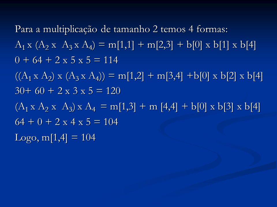 Para a multiplicação de tamanho 2 temos 4 formas: A 1 x (A 2 x A 3 x A 4 ) = m[1,1] + m[2,3] + b[0] x b[1] x b[4] 0 + 64 + 2 x 5 x 5 = 114 ((A 1 x A 2 ) x (A 3 x A 4 )) = m[1,2] + m[3,4] +b[0] x b[2] x b[4] 30+ 60 + 2 x 3 x 5 = 120 (A 1 x A 2 x A 3 ) x A 4 = m[1,3] + m [4,4] + b[0] x b[3] x b[4] 64 + 0 + 2 x 4 x 5 = 104 Logo, m[1,4] = 104
