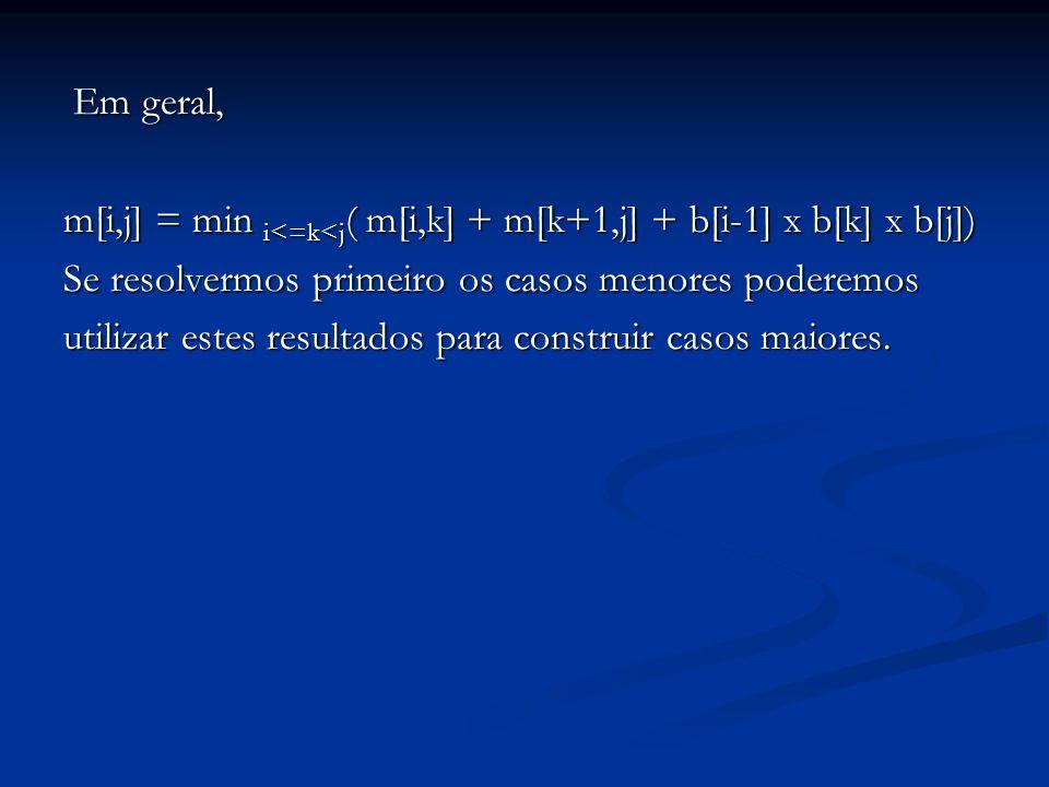 Em geral, Em geral, m[i,j] = min i<=k<j ( m[i,k] + m[k+1,j] + b[i-1] x b[k] x b[j]) Se resolvermos primeiro os casos menores poderemos utilizar estes