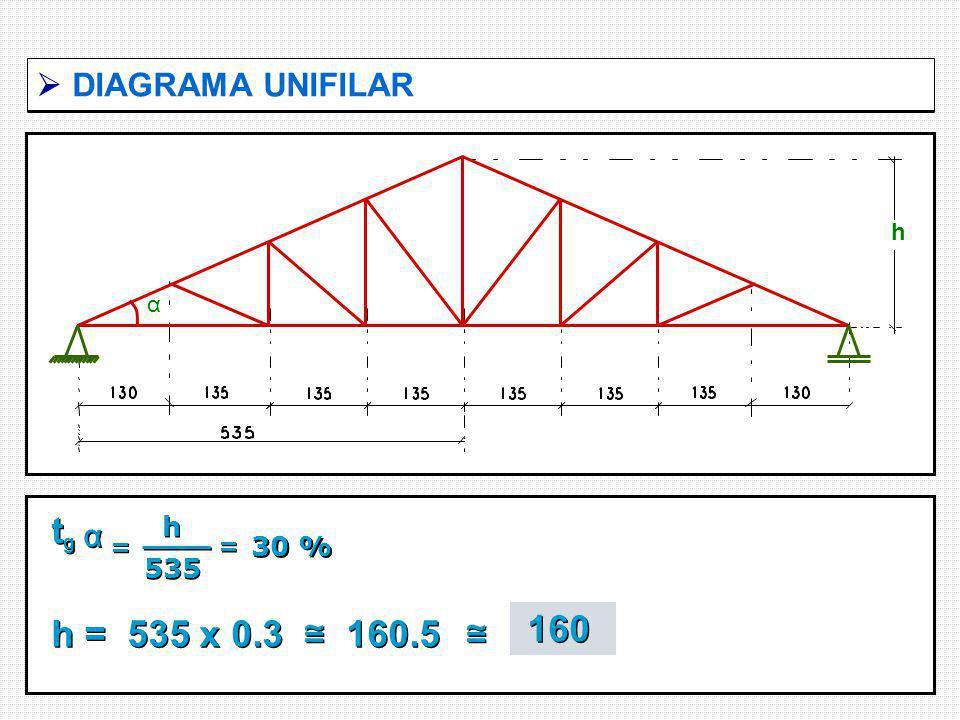 DIAGRAMA UNIFILAR h α tgtg tgtg h 535 h 535 = = α α = = 30 % h = 535 x 0.3 160.5 160