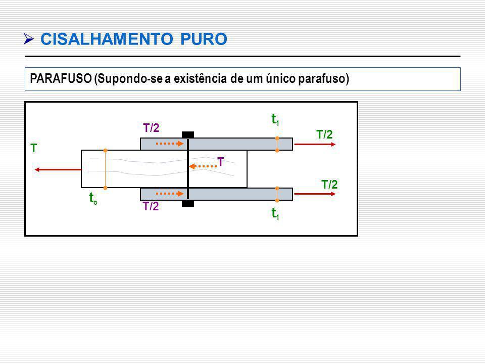 CISALHAMENTO PURO T t1t1 t1t1 toto T/2 T PARAFUSO (Supondo-se a existência de um único parafuso)