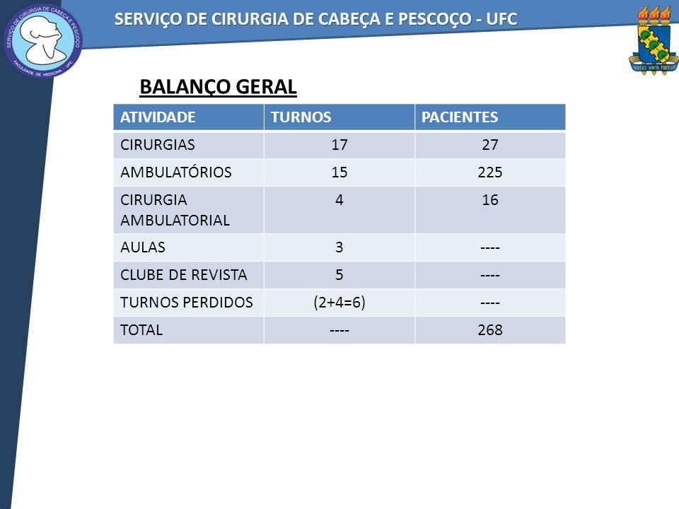 BALANÇO GERAL ATIVIDADETURNOSPACIENTES CIRURGIAS1727 AMBULATÓRIOS15225 CIRURGIA AMBULATORIAL 416 AULAS3---- CLUBE DE REVISTA5---- TURNOS PERDIDOS(2+4=6)---- TOTAL----268