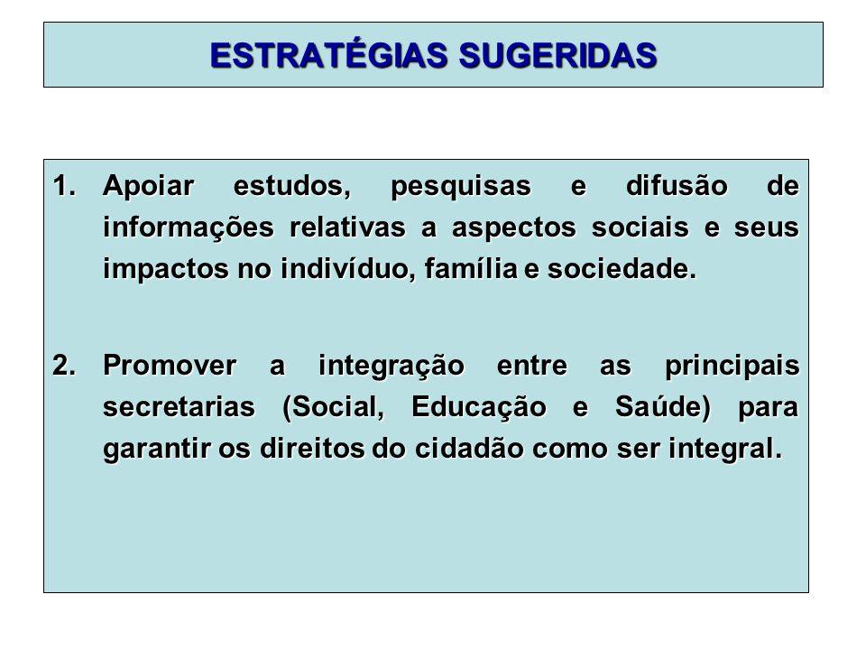 ESTRATÉGIAS SUGERIDAS 1.Apoiar estudos, pesquisas e difusão de informações relativas a aspectos sociais e seus impactos no indivíduo, família e sociedade.
