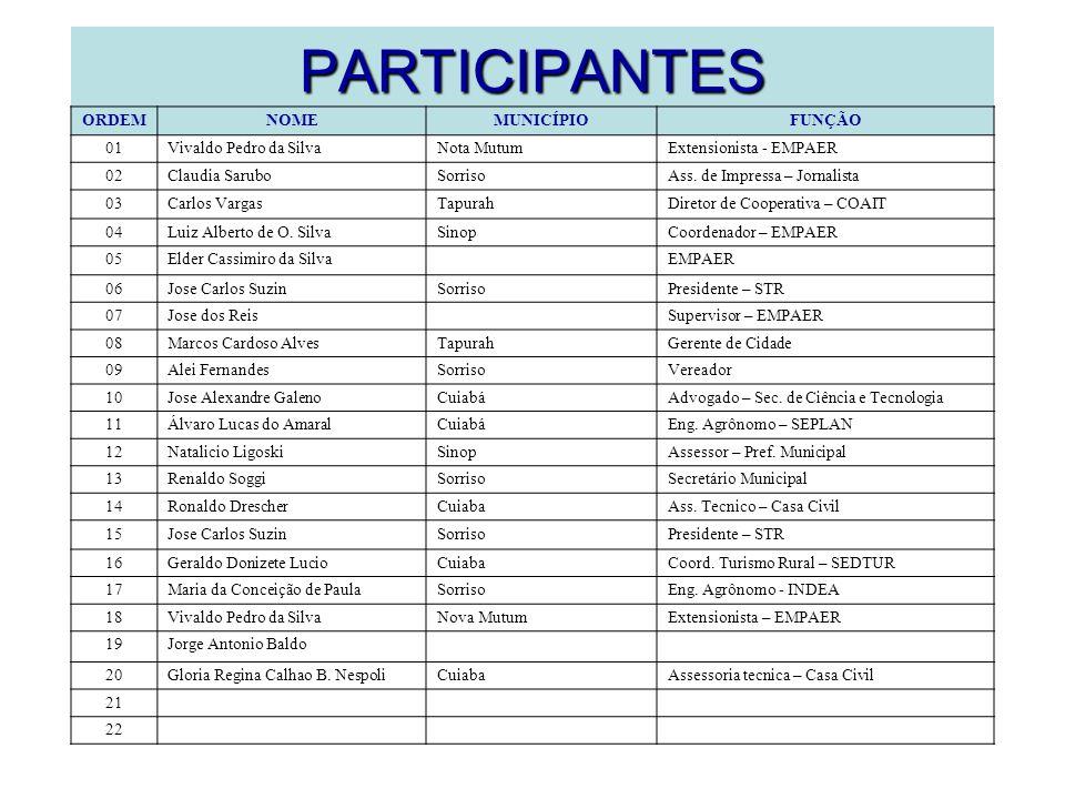 PARTICIPANTES ORDEMNOMEMUNICÍPIOFUNÇÃO 01Vivaldo Pedro da SilvaNota MutumExtensionista - EMPAER 02Claudia SaruboSorrisoAss.
