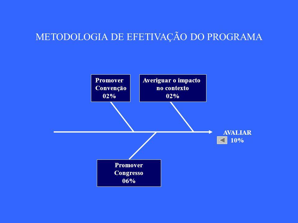 SISTEMATIZAR 05% Agrupar o processo estruturado na rotina 01% Definir sistema de informação 02% Definir sistema de comunicação 02% METODOLOGIA DE EFETIVAÇÃO DO PROGRAMA