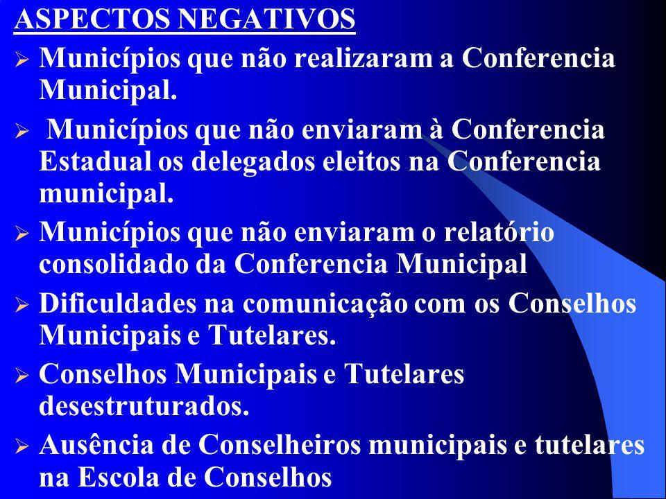 ASPECTOS NEGATIVOS Municípios que não realizaram a Conferencia Municipal. Municípios que não enviaram à Conferencia Estadual os delegados eleitos na C