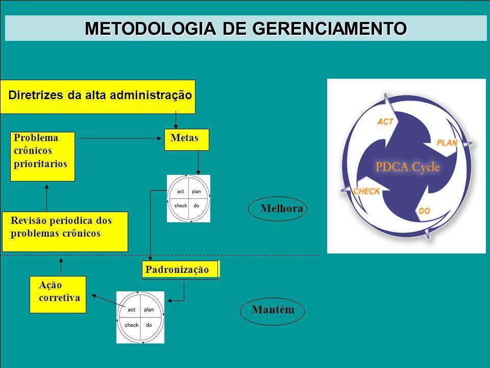 Modelo de Gestão METODOLOGIA DE GERENCIAMENTO Padronização Diretrizes da alta administração Ação corretiva Revisão periodica dos problemas crônicos Problema crônicos prioritarios Metas Mantém Melhora