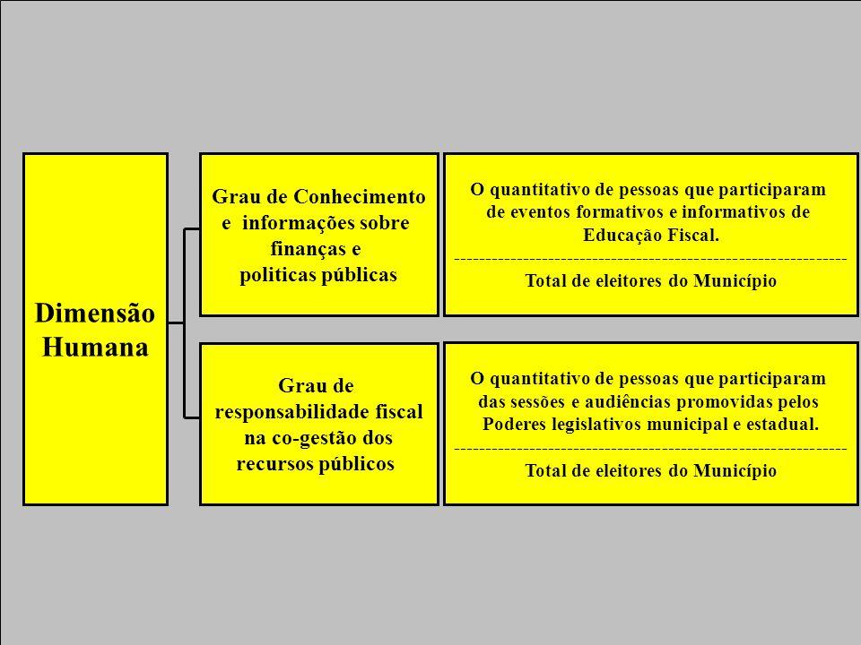 Dimensão Humana Grau de Conhecimento e informações sobre finanças e politicas públicas Grau de responsabilidade fiscal na co-gestão dos recursos públicos O quantitativo de pessoas que participaram de eventos formativos e informativos de Educação Fiscal.
