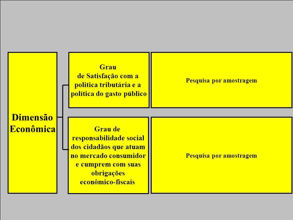 Dimensão Econômica Grau de Satisfação com a politica tributária e a política do gasto público Grau de responsabilidade social dos cidadãos que atuam no mercado consumidor e cumprem com suas obrigações econômico-fiscais Pesquisa por amostragem