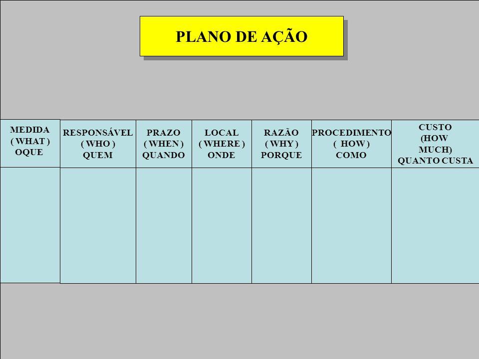 PLANO DE AÇÃO MEDIDA ( WHAT ) OQUE RESPONSÁVEL ( WHO ) QUEM PRAZO ( WHEN ) QUANDO LOCAL ( WHERE ) ONDE RAZÃO ( WHY ) PORQUE PROCEDIMENTO ( HOW ) COMO CUSTO (HOW MUCH) QUANTO CUSTA