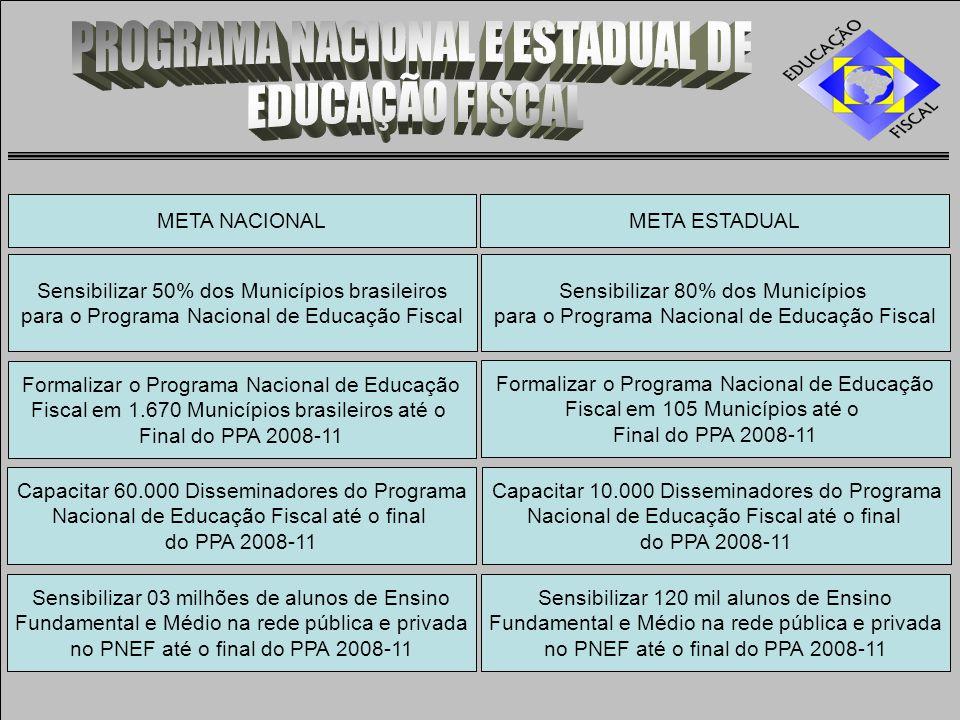 META ESTADUALMETA NACIONAL Sensibilizar 50% dos Municípios brasileiros para o Programa Nacional de Educação Fiscal Formalizar o Programa Nacional de Educação Fiscal em 1.670 Municípios brasileiros até o Final do PPA 2008-11 Capacitar 60.000 Disseminadores do Programa Nacional de Educação Fiscal até o final do PPA 2008-11 Sensibilizar 03 milhões de alunos de Ensino Fundamental e Médio na rede pública e privada no PNEF até o final do PPA 2008-11 Sensibilizar 80% dos Municípios para o Programa Nacional de Educação Fiscal Formalizar o Programa Nacional de Educação Fiscal em 105 Municípios até o Final do PPA 2008-11 Capacitar 10.000 Disseminadores do Programa Nacional de Educação Fiscal até o final do PPA 2008-11 Sensibilizar 120 mil alunos de Ensino Fundamental e Médio na rede pública e privada no PNEF até o final do PPA 2008-11