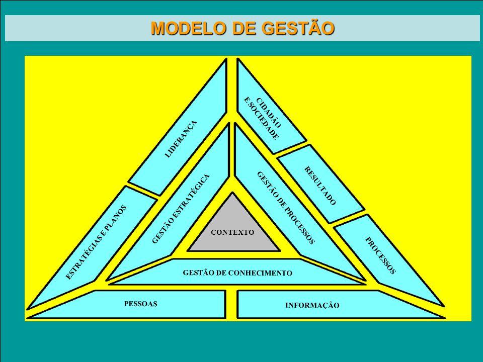GESTÃO ESTRATÉGICA GESTÃO DE PROCESSOS GESTÃO DE CONHECIMENTO CONTEXTO CIDADÃO E SOCIEDADE PROCESSOS RESULTADO LIDERANÇA ESTRATÉGIAS E PLANOS PESSOAS INFORMAÇÃO Modelo de Gestão MODELO DE GESTÃO