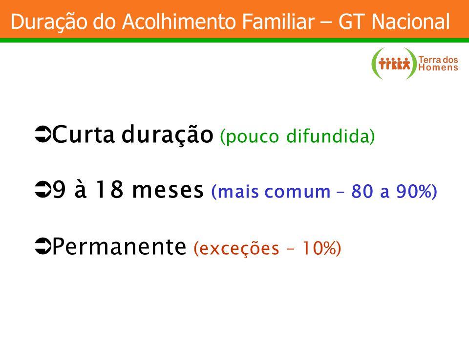 Duração do Acolhimento Familiar – GT Nacional Curta duração (pouco difundida) 9 à 18 meses (mais comum – 80 a 90%) Permanente (exceções – 10%)
