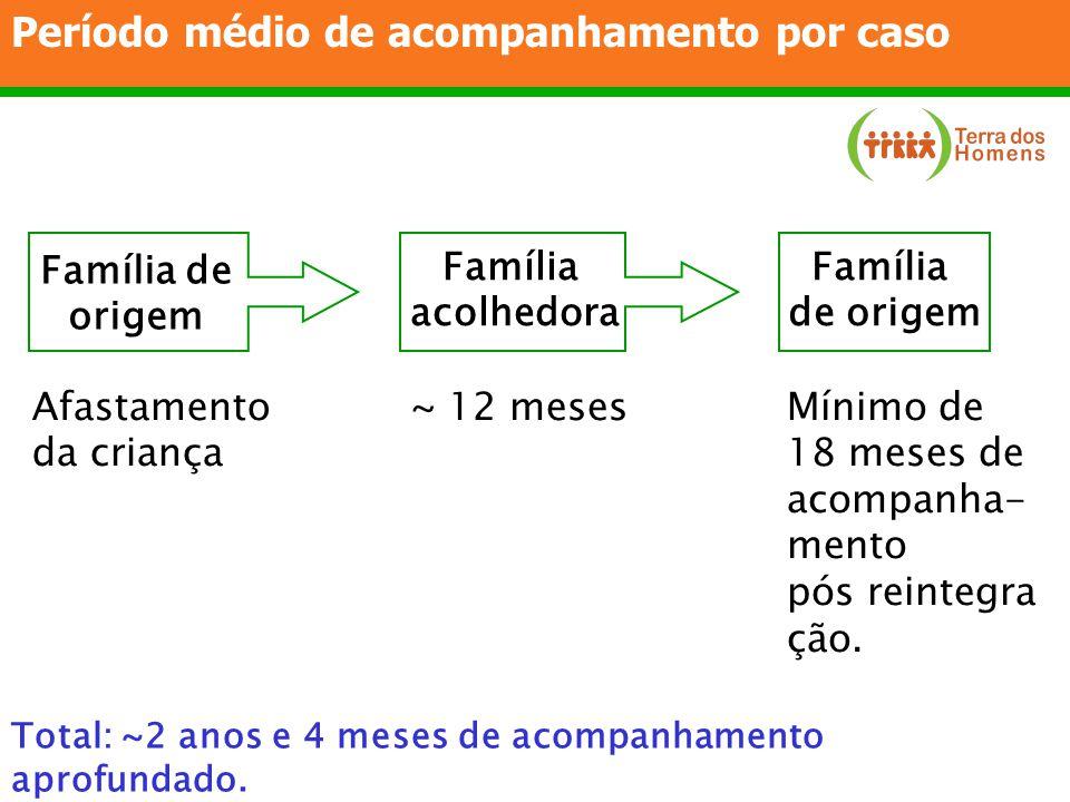 Período médio de acompanhamento por caso Família de origem Família acolhedora Família de origem Mínimo de 18 meses de acompanha- mento pós reintegra ç
