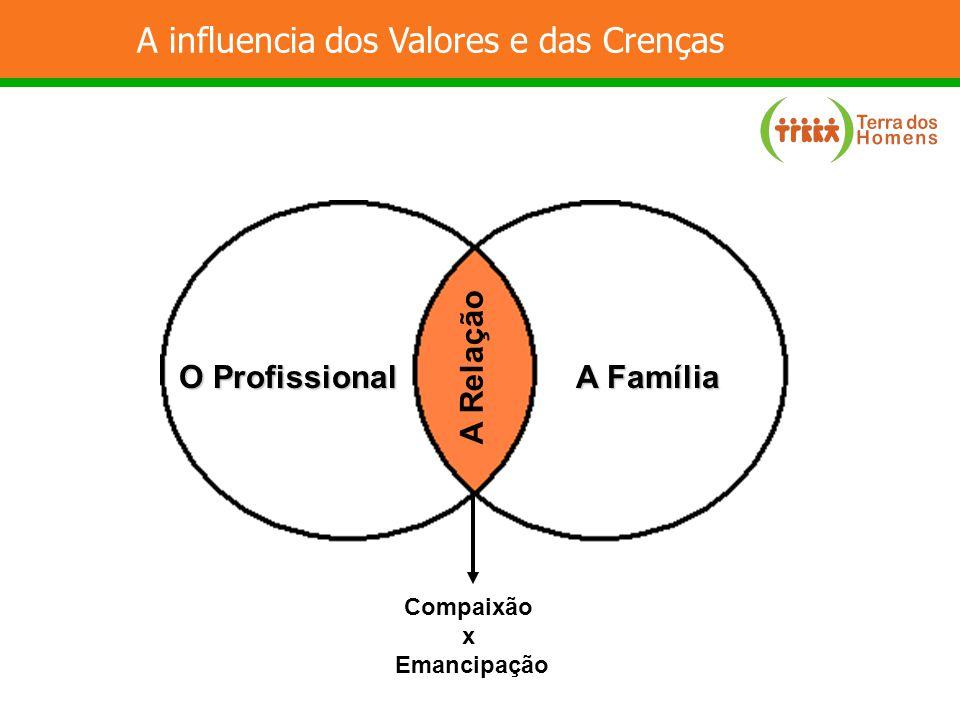 A influencia dos Valores e das Crenças A Relação O Profissional A Família Compaixão x Emancipação