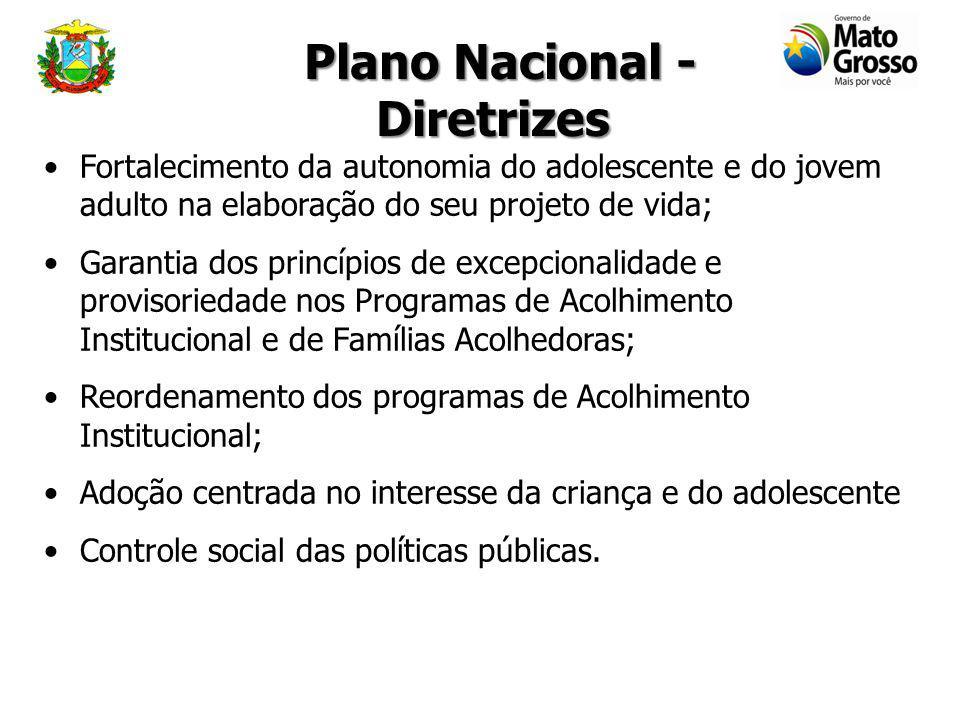 Plano Nacional - Diretrizes Plano Nacional - Diretrizes Centralidade da família nas políticas públicas; Primazia da Responsabilidade do Estado no fome